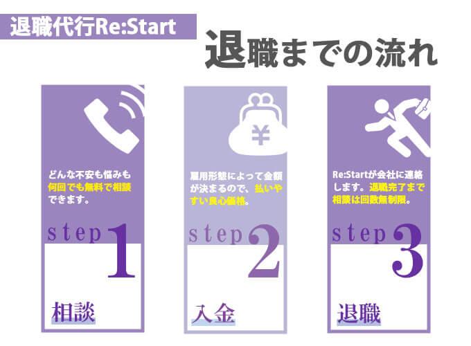 退職代行Re:Start 利用の流れ