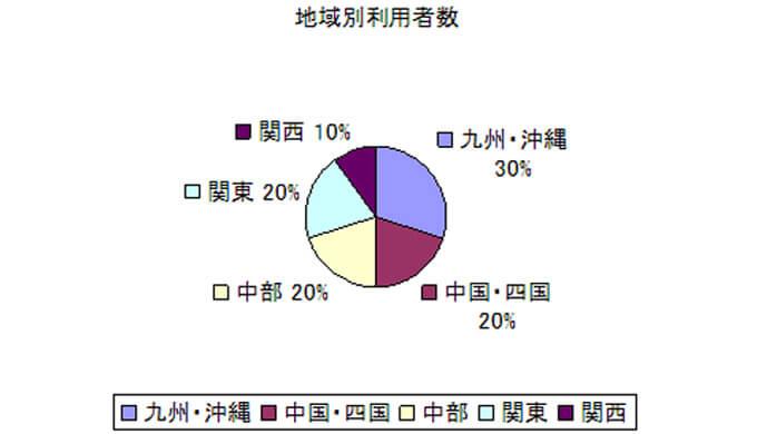 グラフ CAREEA