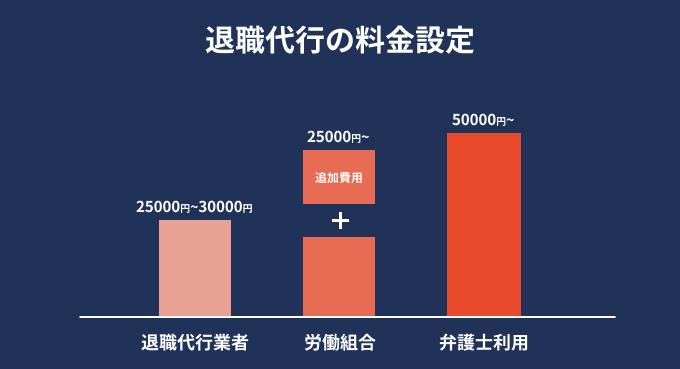 退職代行 料金 グラフ